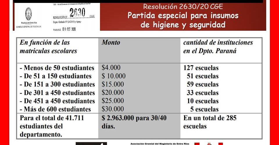 Combatiendo al Covid con $ 71,63 por estudiante
