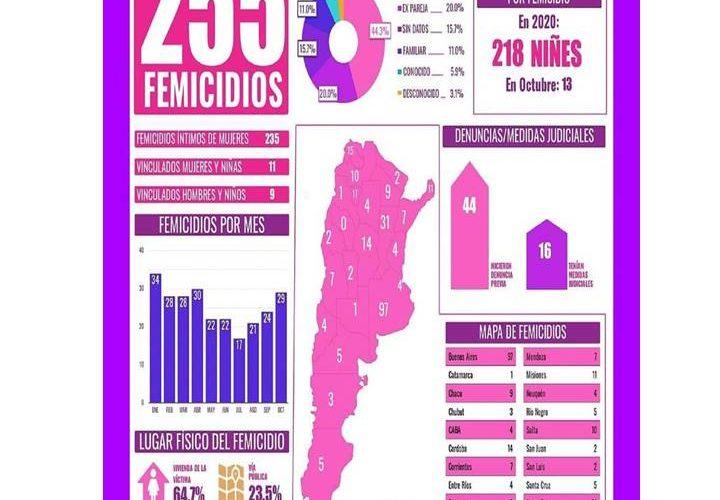 ESTAMOS HARTAS! Urgente! Ley de Emergencia Nacional en violencia de género